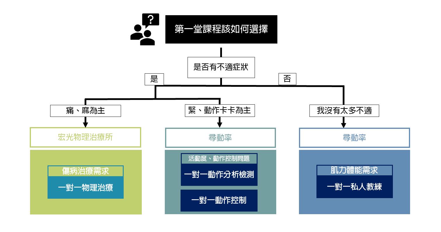 流程圖2.0
